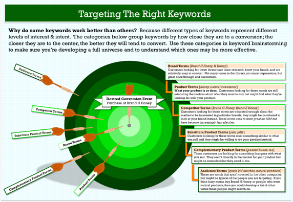 targeting the right keywords image