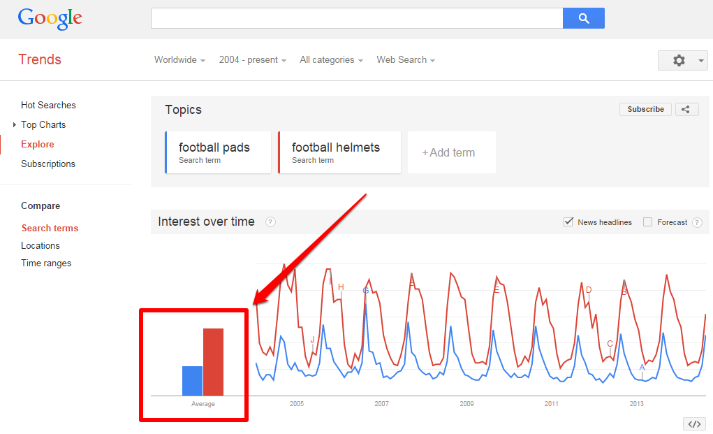 Football Pads and Helmets Chart plus Bar graph