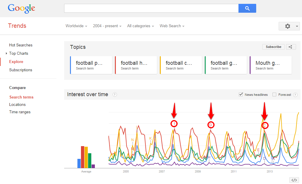 Google Trends Letters