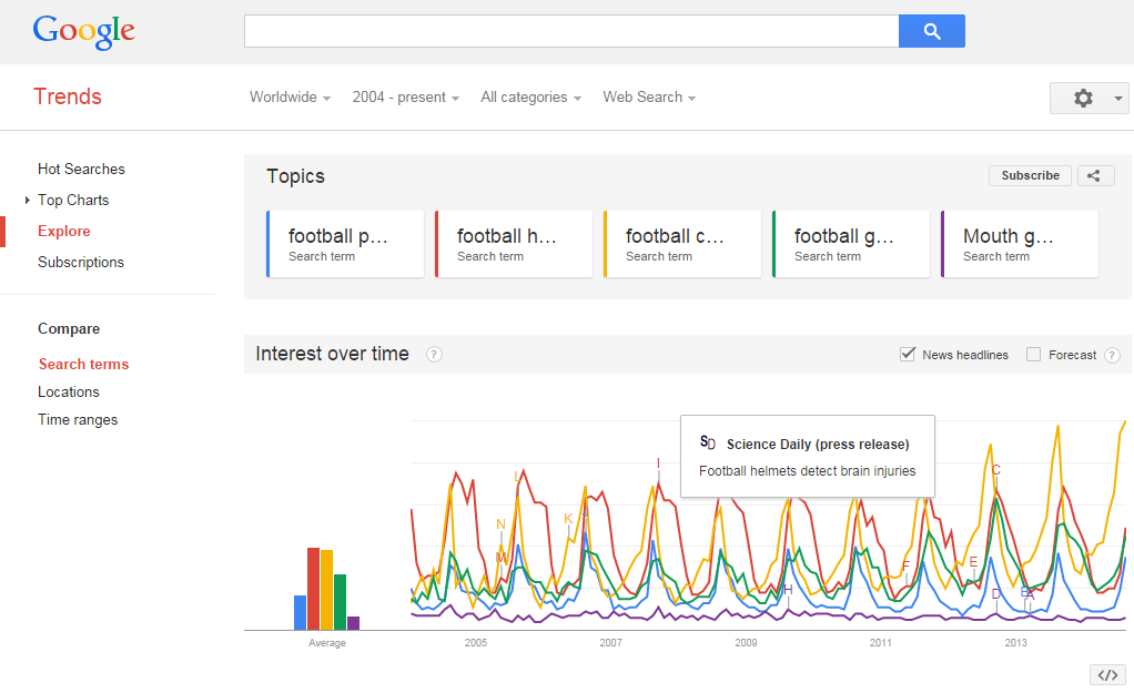 Google Trends Science Daily Article