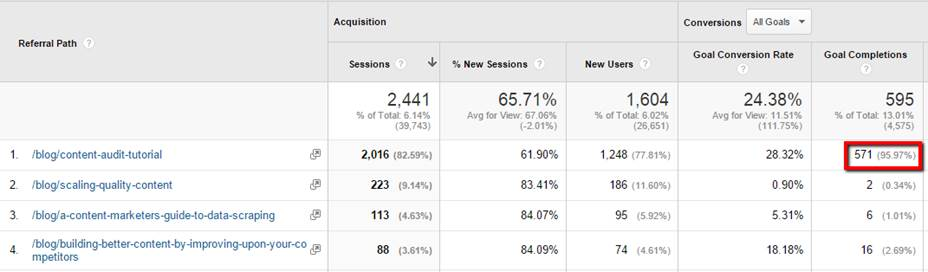 Google Analytics Hathaway