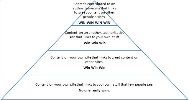 content value pyramid