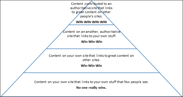 content value pyramid
