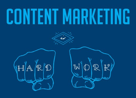 Content Marketing is Hard image