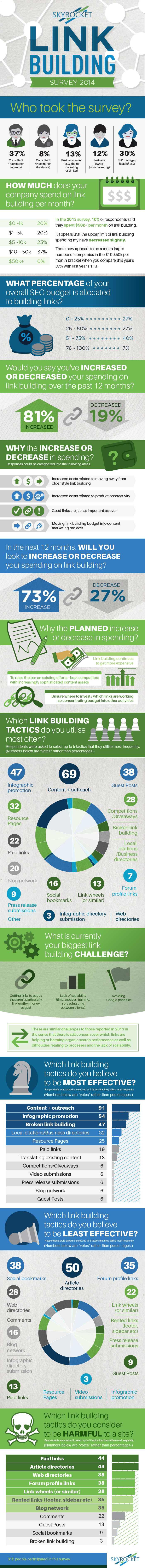 2014 link building survey