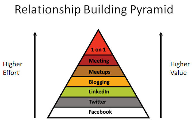 relationship building pyramid