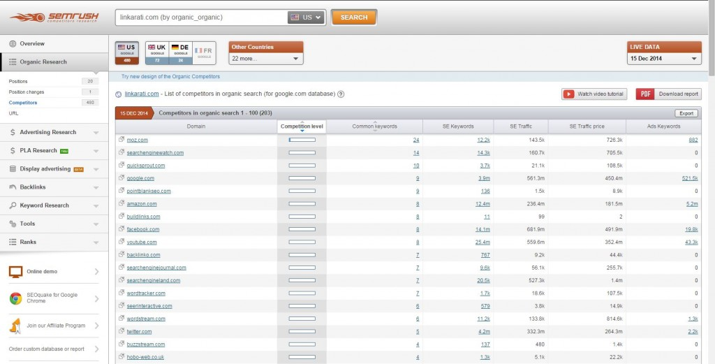 SEMrush organic competitors list