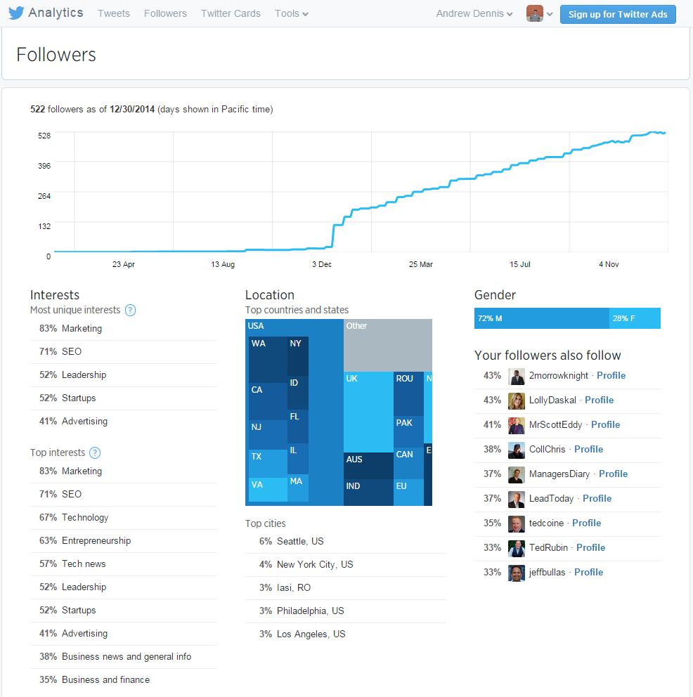 Twitter Analytics Followers Page