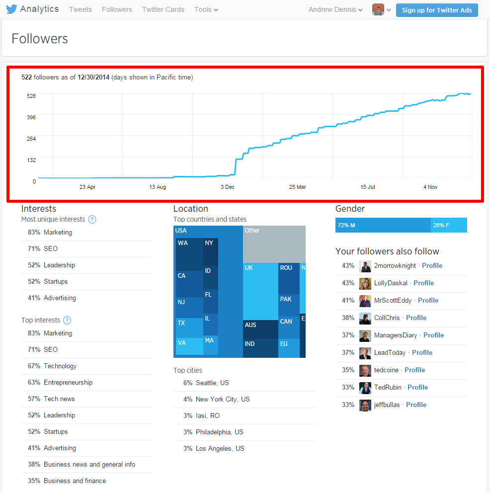 Twitter Analytics Followers Page with Graph box