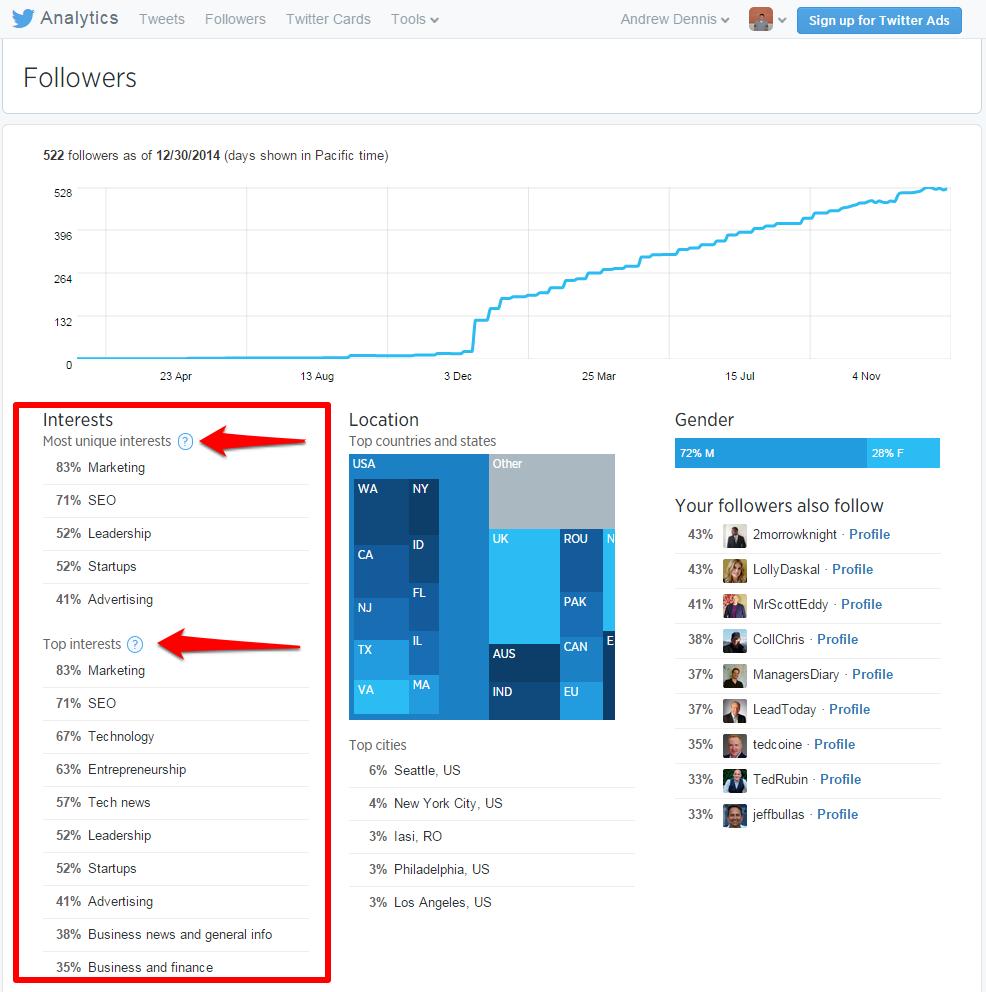 Twitter Analytics Followers Page Interests