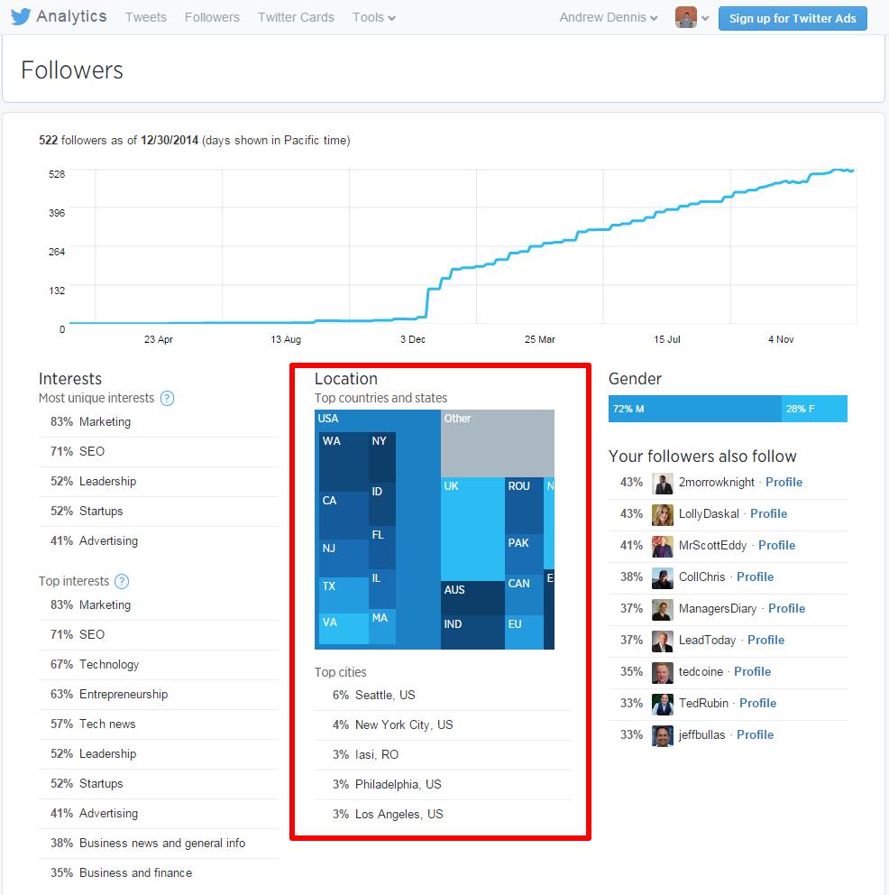 Twitter Analytics Followers Page Location