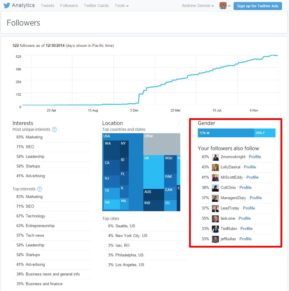 Twitter Analytics Followers Page Gender