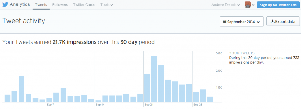Twitter Analytics Tweet Activity September