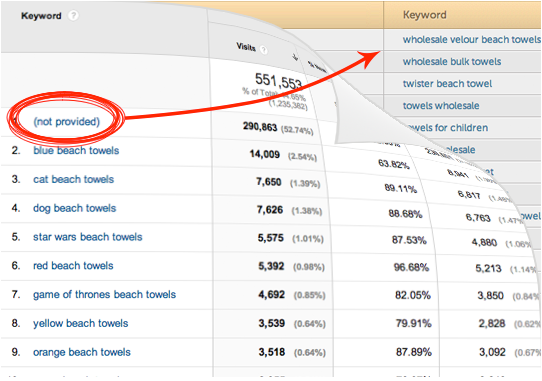 Hittail.com keyword data