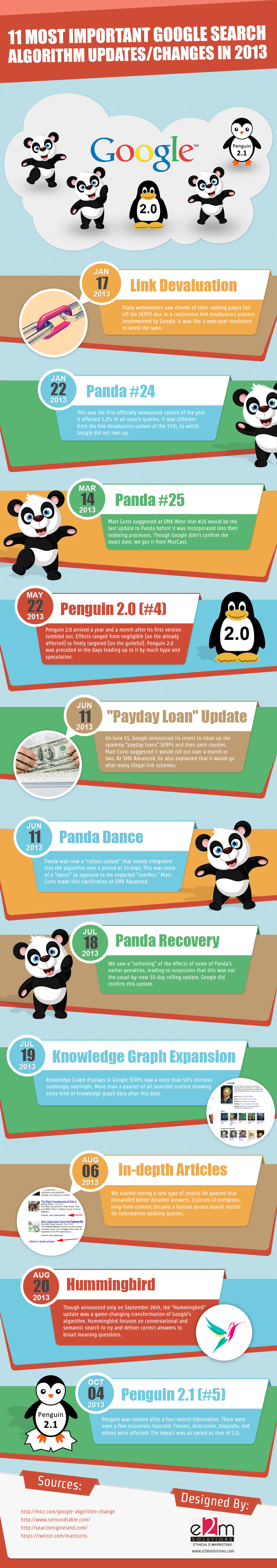 11 Most Important Google Search Algorithm Changes In 2013