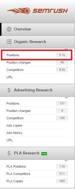 organic positions SEMrush