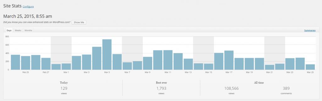 WordPress Linkarati Site Stats Home Graph