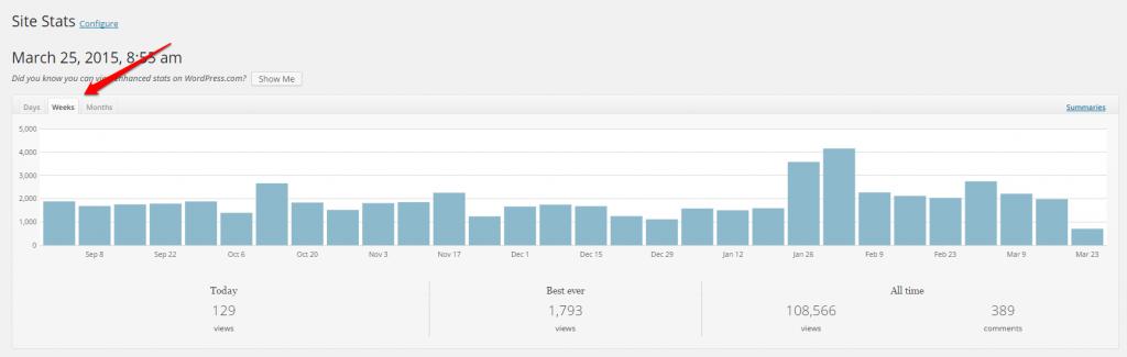WordPress Linkarati Site Stats Weeks Graph