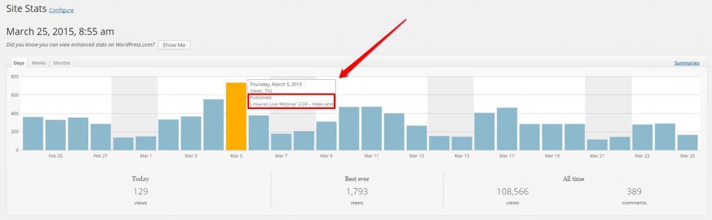 WordPress Linkarati Site Stats Days Graph Hover