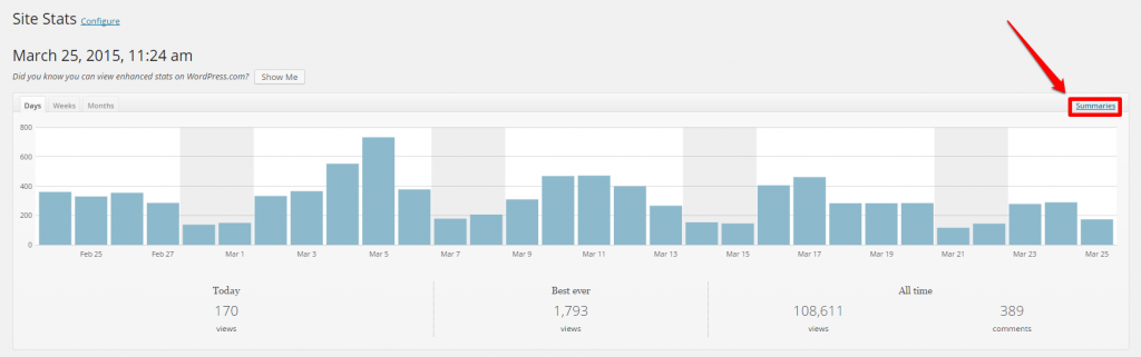 WordPress Linkarati Site Stats Days Graph Summaries