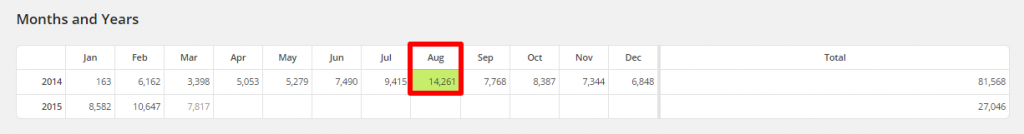 WordPress Linkarati Site Stats Months and Years Most PV