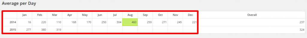 WordPress Linkarati Site Stats Avg Per Day by Month