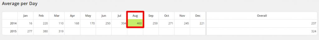 WordPress Linkarati Site Stats Avg Per Day Most