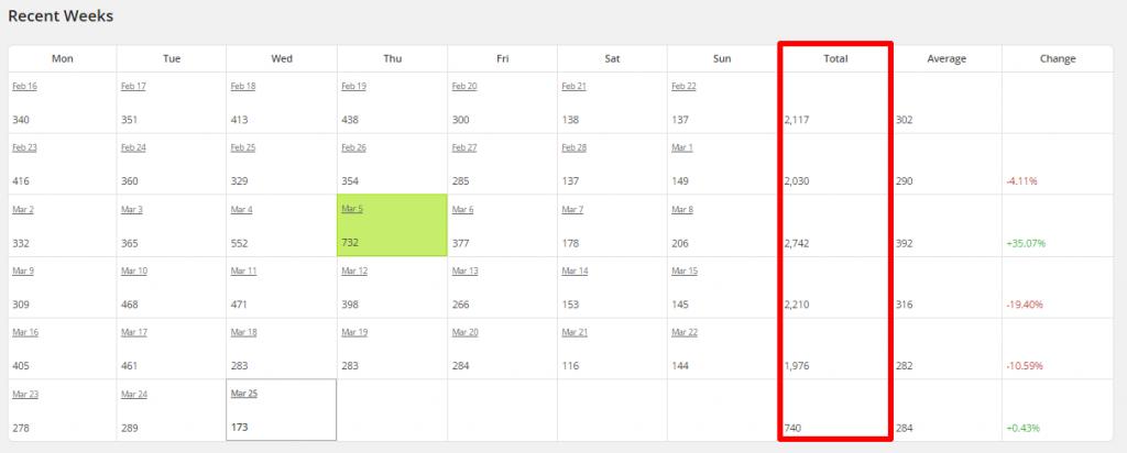 WordPress Linkarati Site Stats Recent Weeks Total