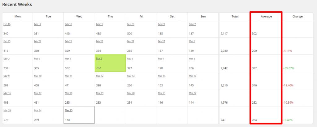 WordPress Linkarati Site Stats Recent Weeks Average