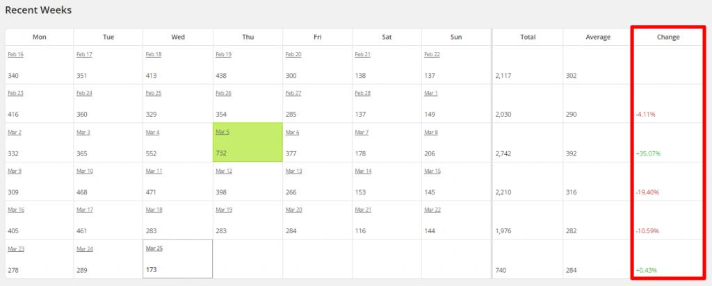 WordPress Linkarati Site Stats Recent Weeks Change
