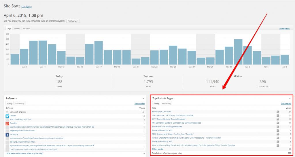 WordPress Linkarati Dashboard Top Posts