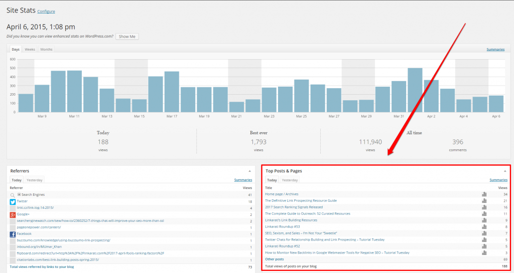 WordPress Linkarati Dashboard Top Posts