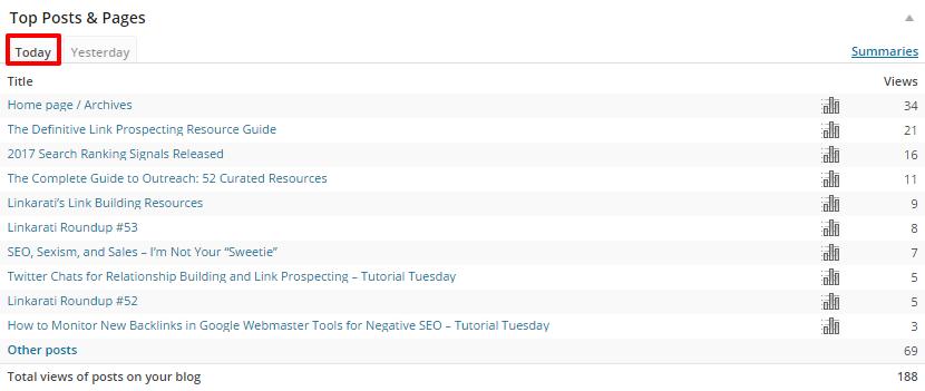 WordPress Top Posts Today