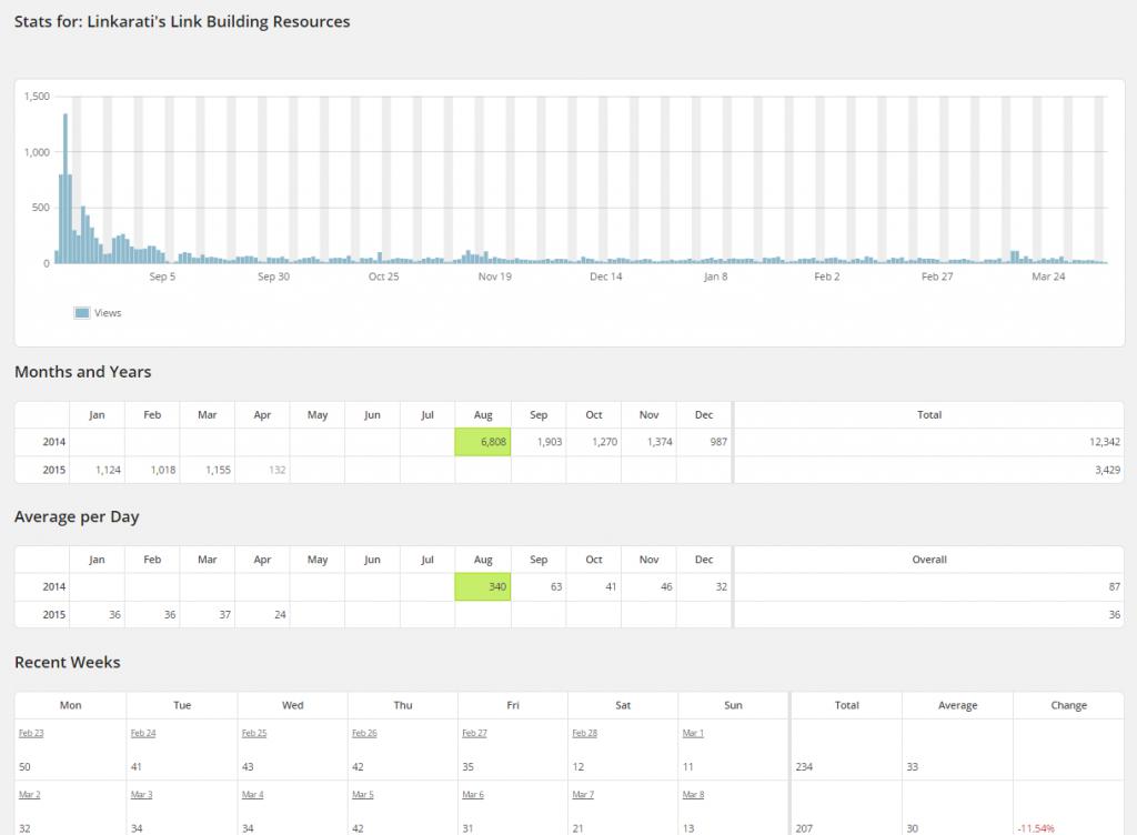 WordPress Top Posts LBRP Stats