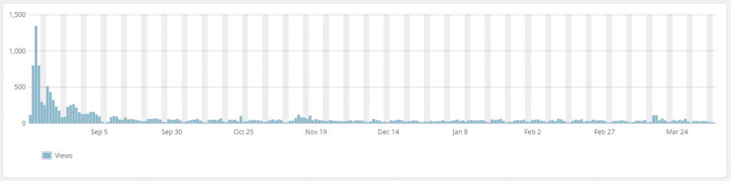 WordPress Top Posts LBRP Graph