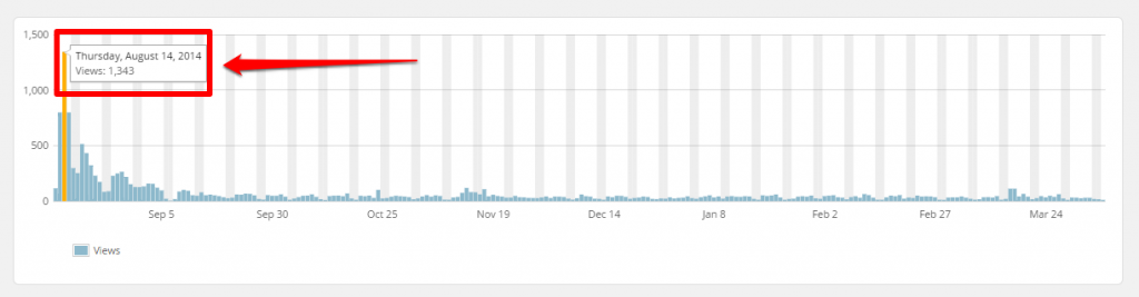WordPress Top Posts LBRP Graph Hover with Arrow