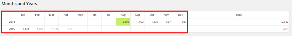 WordPress Top Posts LBRP Months and Years Months