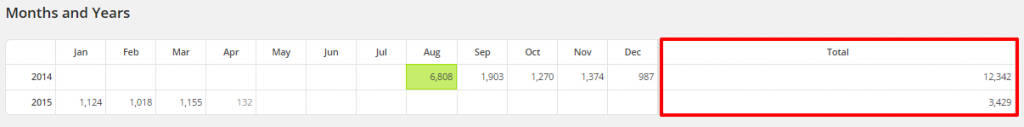 WordPress Top Posts LBRP Months and Years Yrs