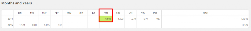 WordPress Top Posts LBRP Months and Years Most