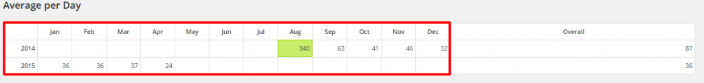 WordPress Top Posts LBRP Avg Per Day by month