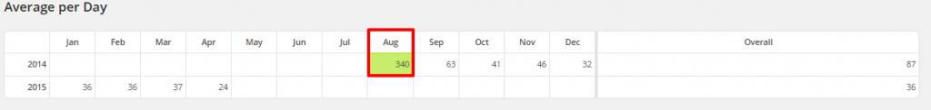 WordPress Top Posts LBRP Avg Per Day Most