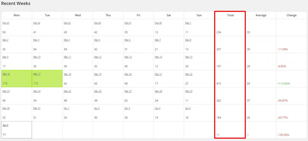 WordPress Top Posts LBRP Recent Weeks Totals