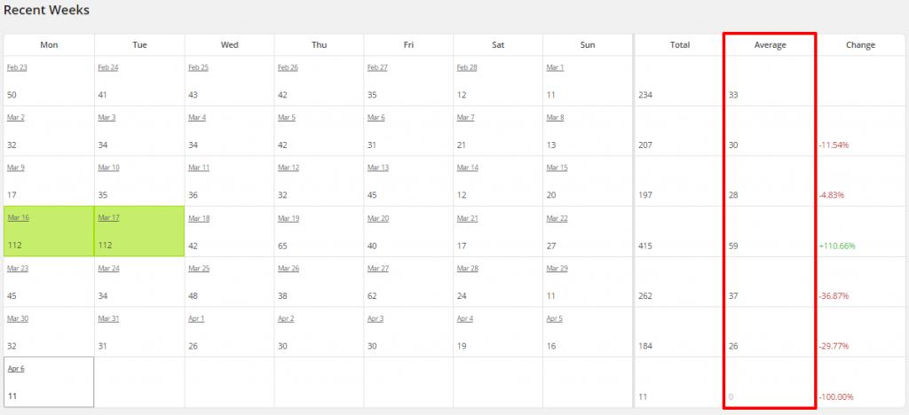 WordPress Top Posts LBRP Recent Weeks Averages