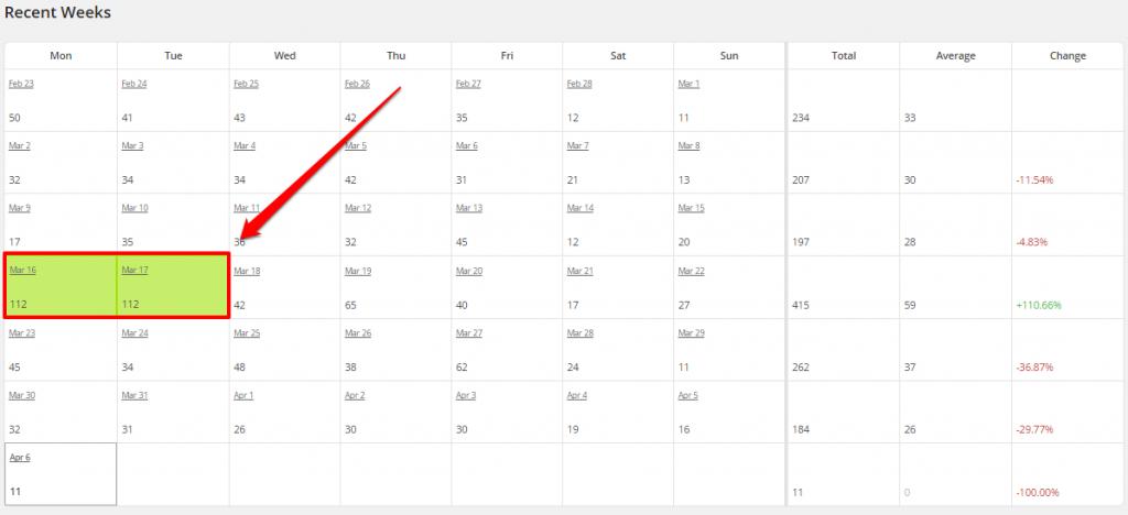 WordPress Top Posts LBRP Recent Weeks Most PVs