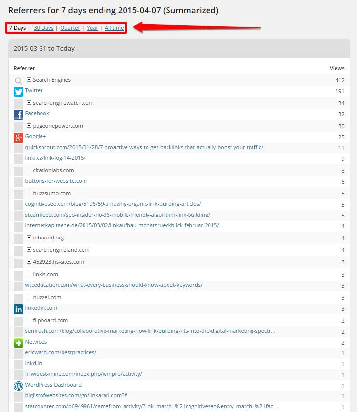 WordPress Referrers Summaries Page with Box