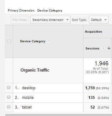 Linkarati Mobile Search Traffic