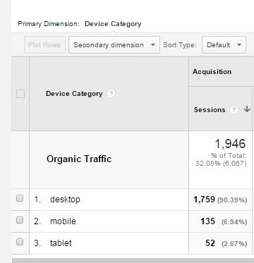Linkarati Mobile Search Traffic