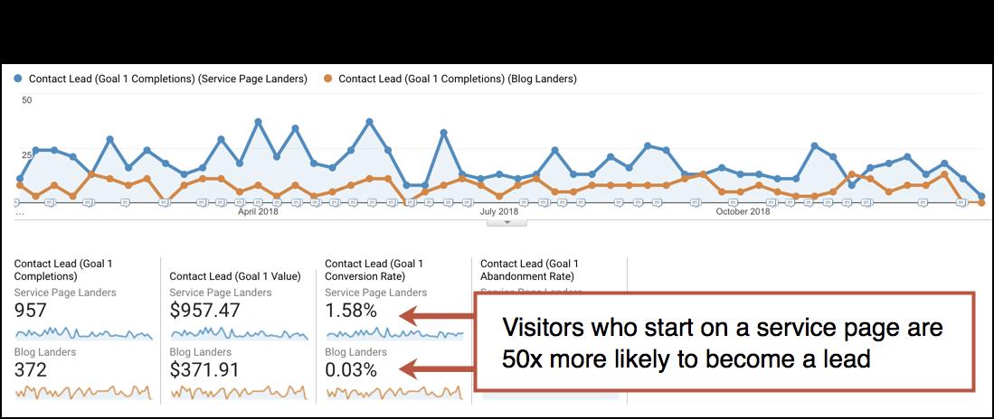 Blog landers vs service page landers