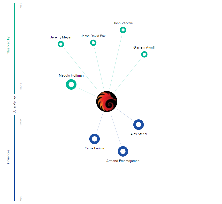 John_V_Network_Graph.png