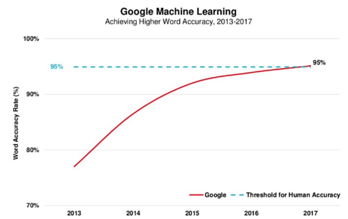 Google machine learning graph